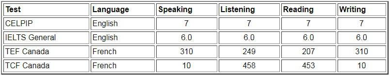حداقل نمرات زبان سطح 0 یا A