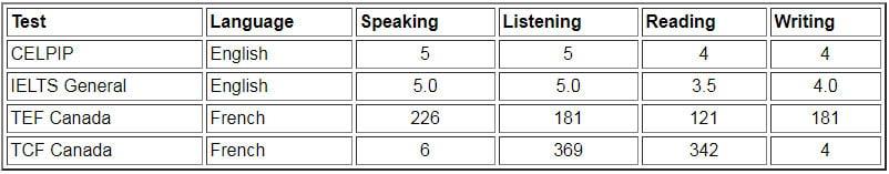 حداقل نمرات زبان نیروی متخصص فنی