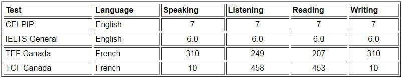 حداقل نمرات زبان نیروی کار متخصص