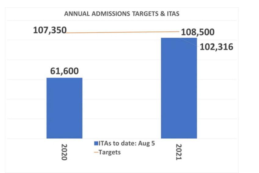 تعداد دعوتنامه های ITA کانادا 2020 و 2021